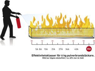 Housegard brannslokker 6 kg 55A