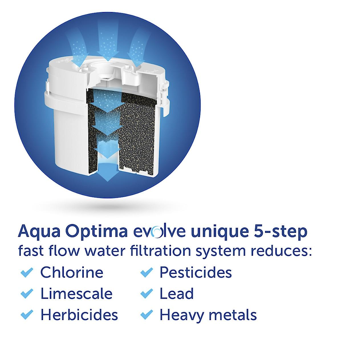 Aqua Optima Evolve Water Filter Cartridge 6-pack