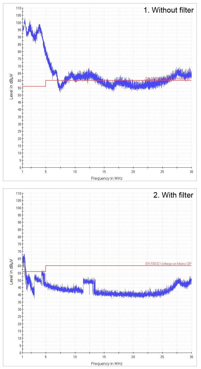 Grafer som visar uppmätta störningar med och utan avstörningsfiltret inkopplat